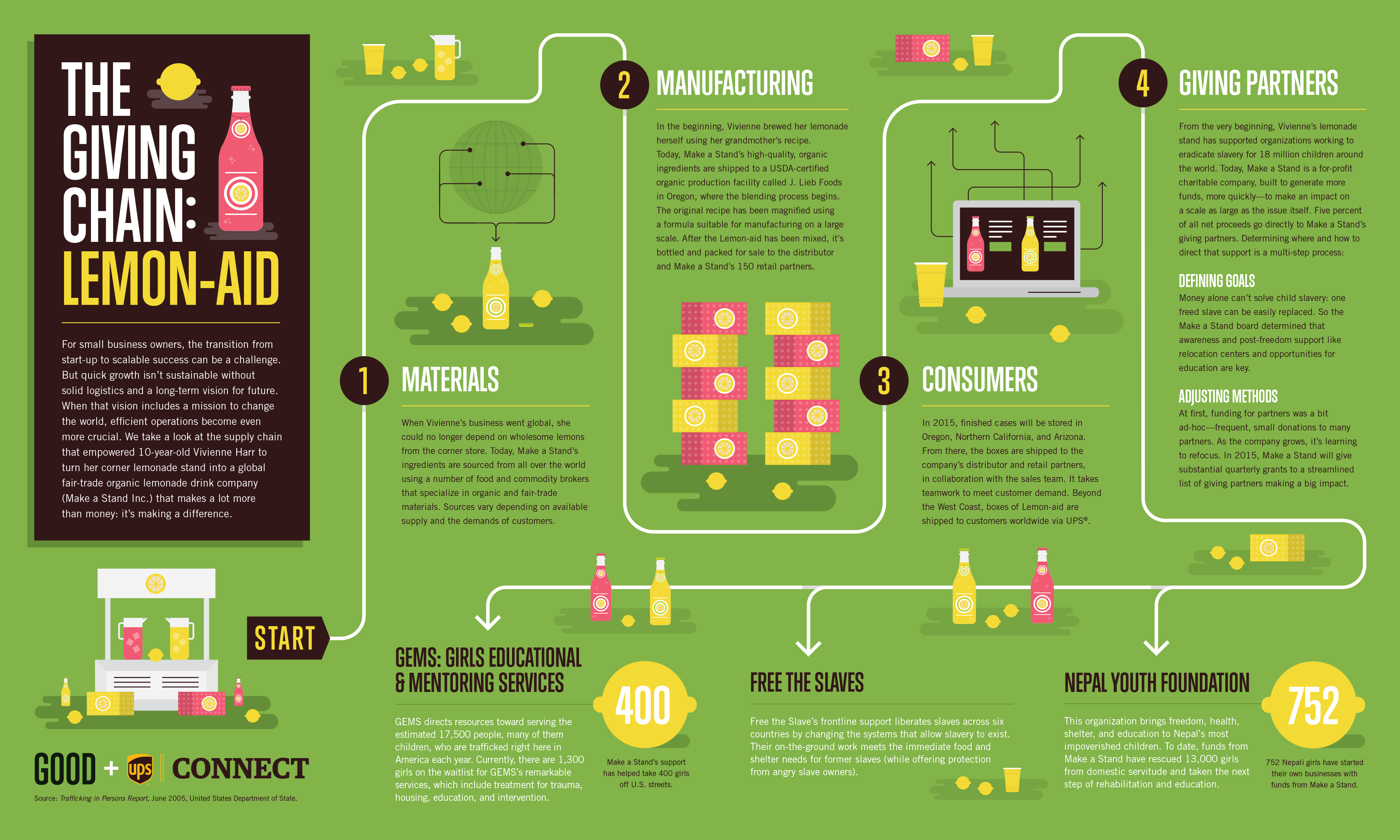 Infographic: The Giving Chain: Lemon-Aid