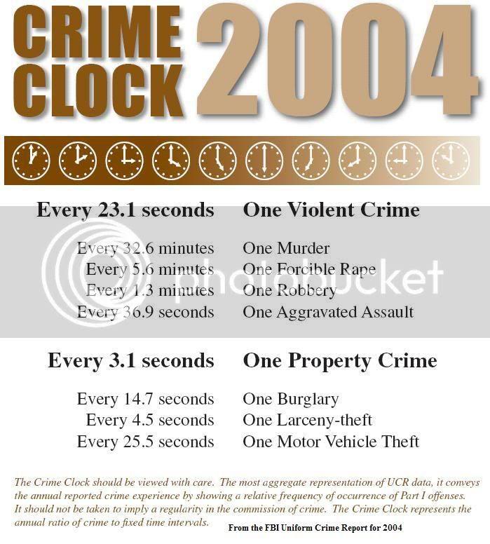 US Crime Clock 2004