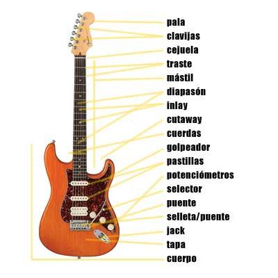 Tipos De Guitarras Eléctricas 03 Muscana