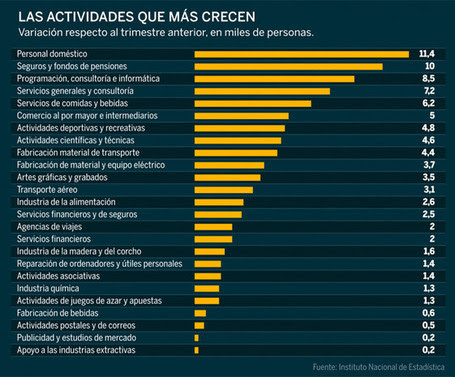 Los veinticinco sectores que sí crean empleo | Foro E-Magazine | Scoop.it