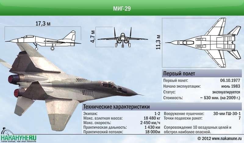 МиГ-35 – это не обновление «фасада», а использование принципиально новых технологий