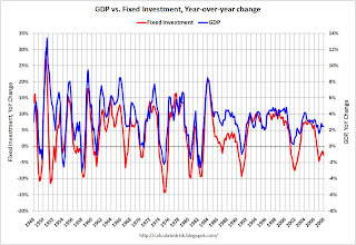 Private Fixed Investment vs. GDP