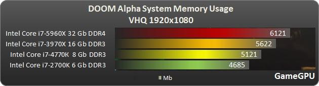 DOOM Alpha RAM