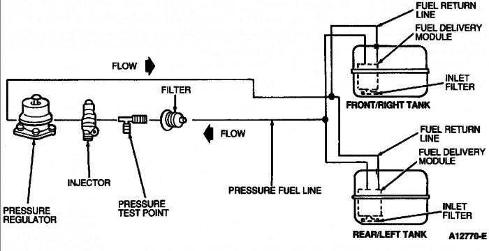 2000 Ford F150 Fuel Tank Diagram Wiring Diagram System Hup Locate A Hup Locate A Ediliadesign It