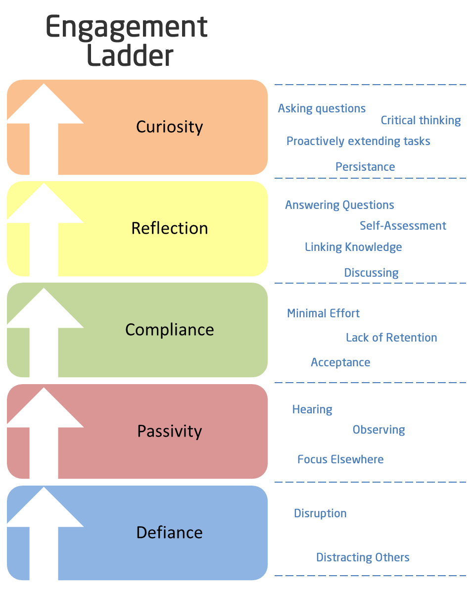 Engagement Ladder | Adventures in teaching and learning