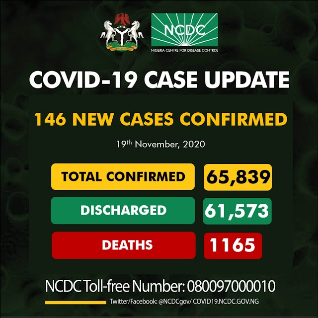 146 New Covid-19 Cases 116 Discharged And 2 Deaths