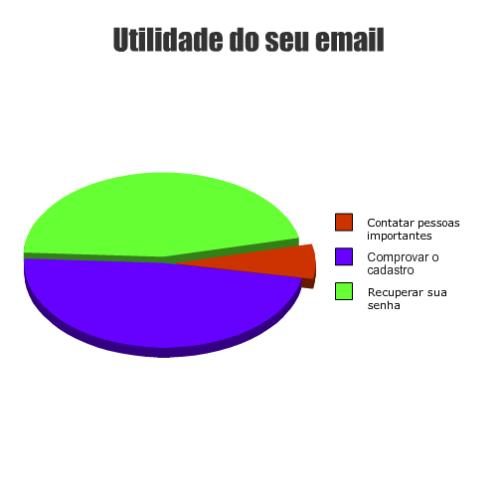 Minha caixa de email anda bem vazia… Contribuição do Daniel B.