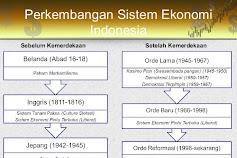 Sistem Ekonomi di indonesia