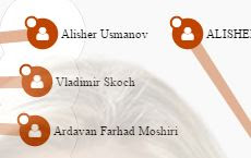 Alisher Usmanov et al Callout