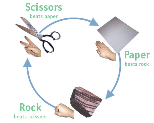 Fájl:Rock paper scissors.jpg