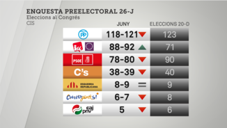 Resultats en intenció de vot del CIS