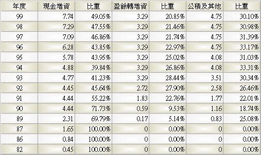 1477_聚陽_股本形成_993Q