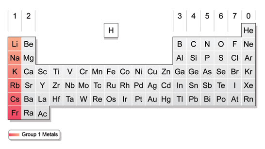 Diagram showing group 1 of the periodic table