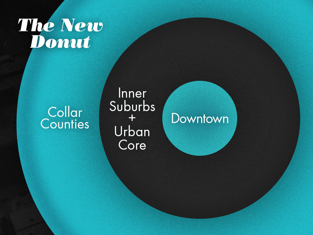 http://www.urbanophile.com/2014/09/14/the-new-donut/
