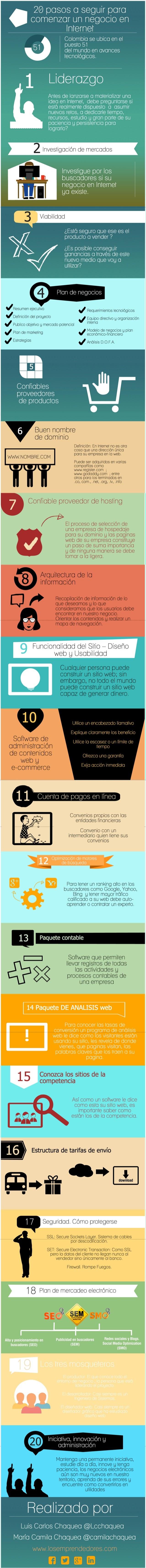 20 pasos a seguir para comenzar un negocio en internet (Infografía)