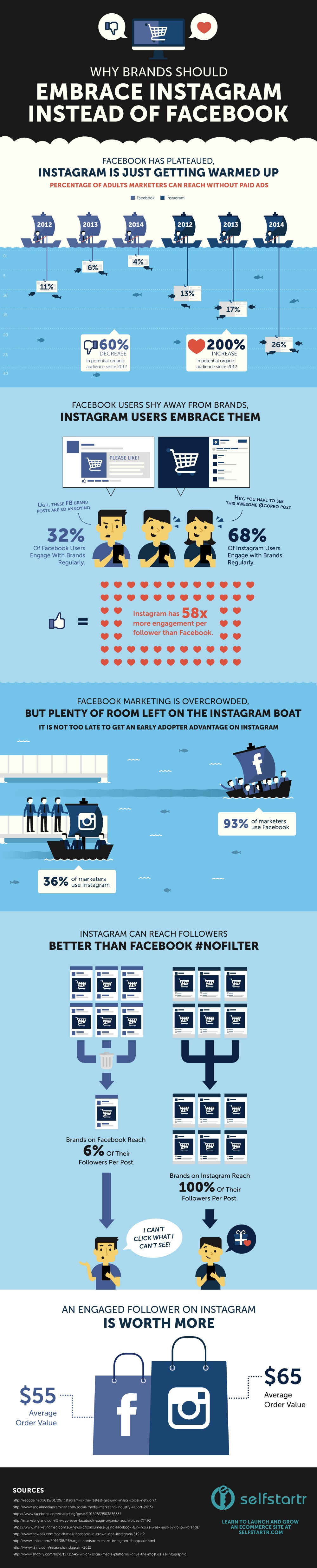 Why Instagram is a Ripe Opportunity for Brands - #Infographic