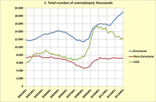 Total unemployment