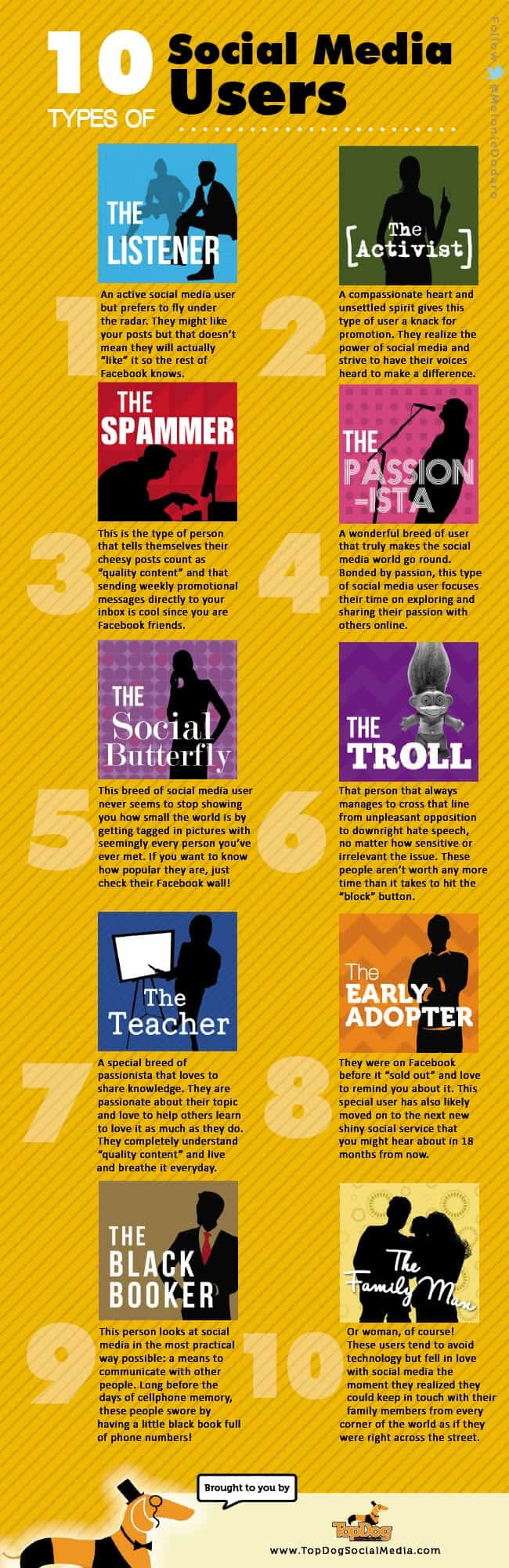 Infographic: 10 Types Of Social Media Users