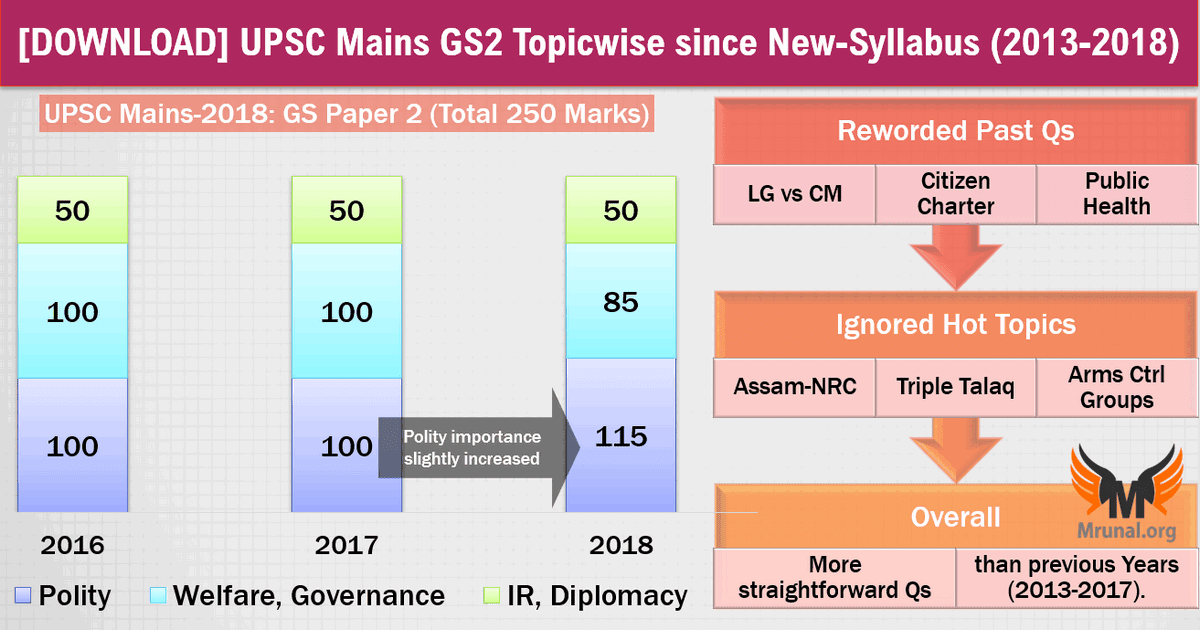 Download Upsc Mains 2018 Gs Paper 2 Topicwise Since 2013 To 2018