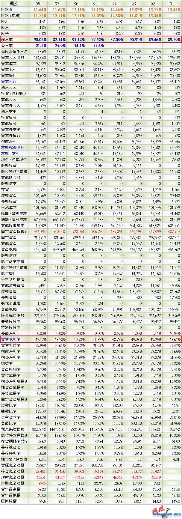 2412 中華電_年報