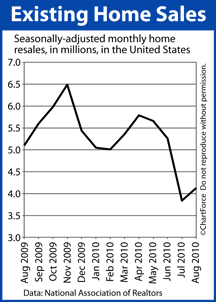 Existing Home Sales (Aug 2009-August 2010)