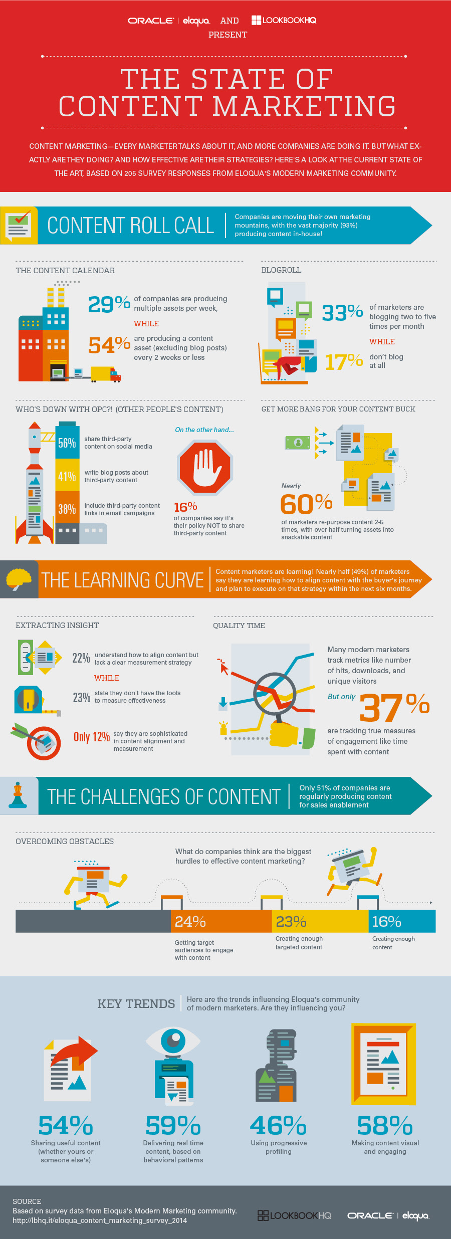 Infographic: The State of Content Marketing 2014
