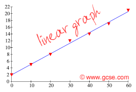 Get to know about Linear Graphs (Ncert / Cbse Solutions & Revision Notes), Chapter Summary, CBSE / NCERT Revision Notes, CBSE NCERT Class VIII (8th) | Mathematics, CBSE NCERT Solved Question Answer, CBSE NCERT Solution.