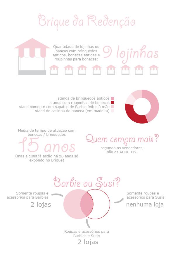 infográfico sobre bonecas e o Brique da Redenção