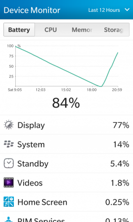 Сравнение аккумуляторных батарей для BlackBerry Z10 (тип L-S1): Повторный тест Link Dream для BlackBerry Z10 показал результат результат, сравнимый с предыдущим, 10 часов и 15 минут (с 8:55 до 19:10).