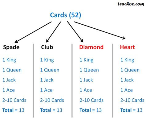 deck  playing cards mathematics probability teachoo