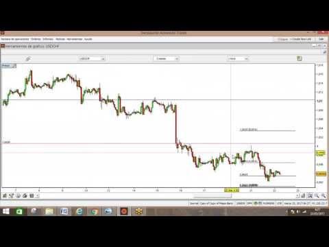 Analisis con ganancias y perdidas temporalidad forex