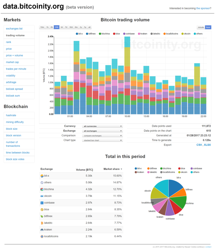 Bitcoin in Numbers – a Collection of Interesting and Recent Charts