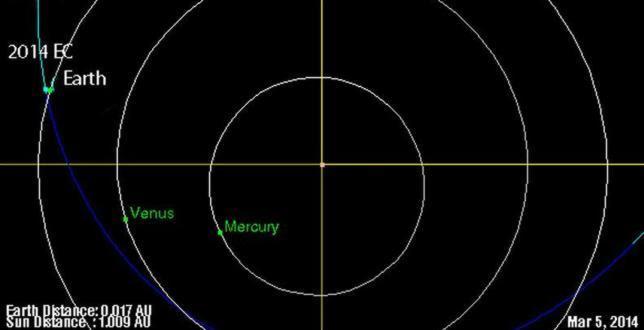 Otro asteroide inesperado rozará la Tierra esta noche