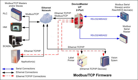 Image result for modbus