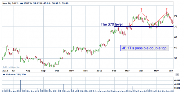 1-year chart of JBHT (J.B. Hunt Transport Services, Inc.)