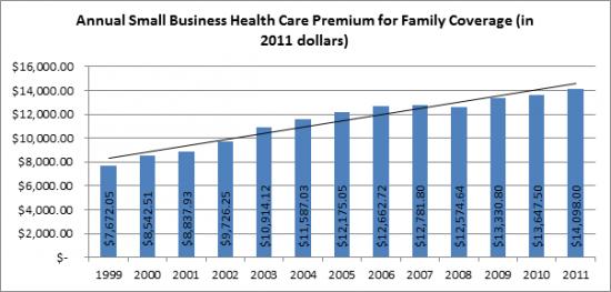 Healthcare Spending vs Premium Increases