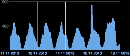 Blogger sayfası görünümlerinin grafiği