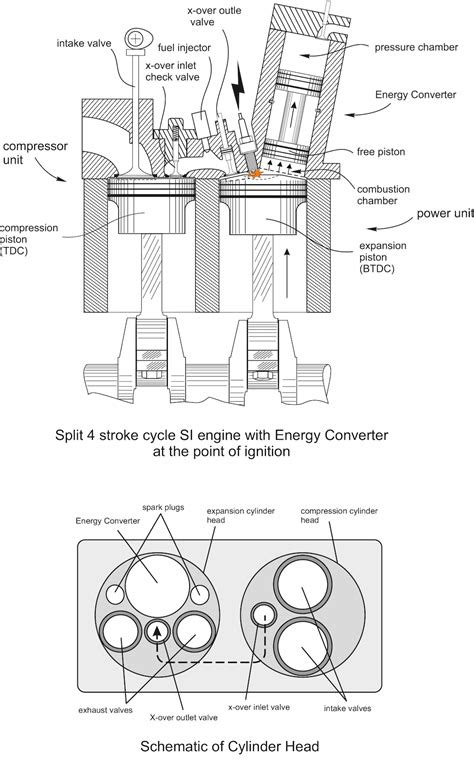 Spark Ignition Internal Combustion Engine without