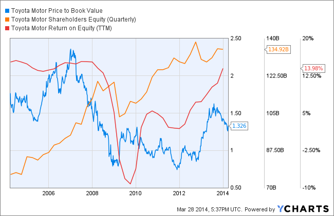 TM Price to Book Value Chart