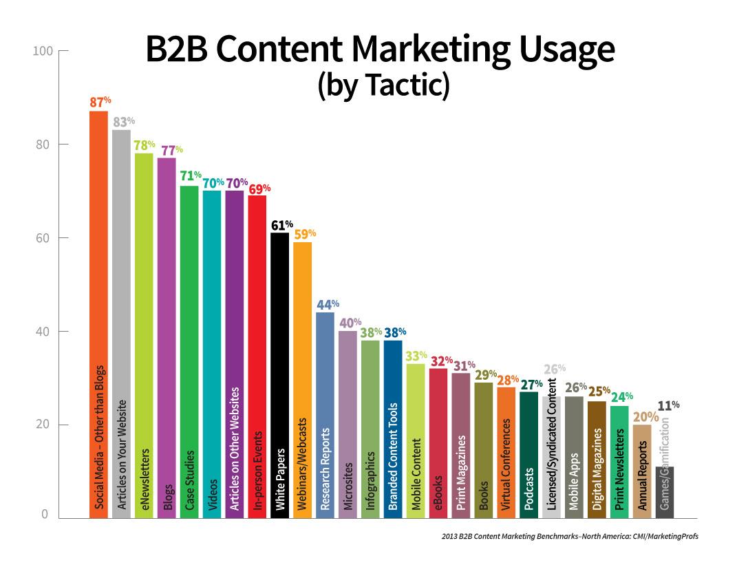 Penggunaan content marketing