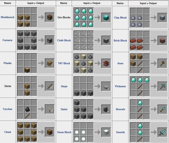Crafting - Welcome to the Best Minecraft Guide Ever!