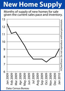 New Homes Supply Jan 2009-Jan 2010