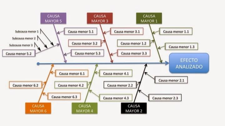 Diagrama De Causa Y Efecto Ejemplos Resueltos Pdf