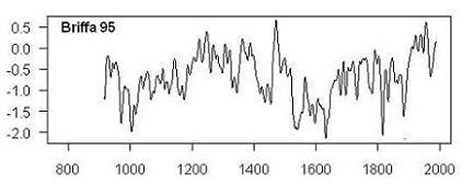 Briffa's Polar Urals reconstruction [Nature 1995]