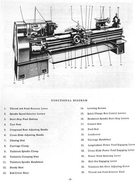 "CINCINNATI Model LT 16"", 18"", 20"", 24"" Metal Engine Lathes"