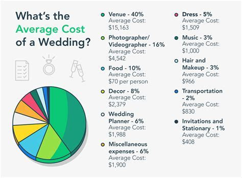 How Much To Budget For Wedding Hair And Makeup   Mugeek