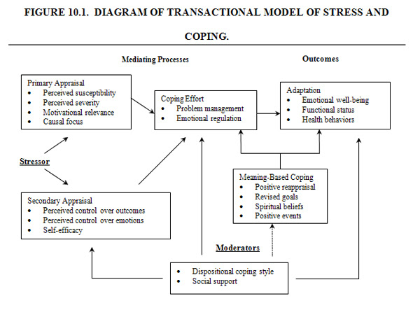 IB Notes: Health Psychology: Stress and Coping