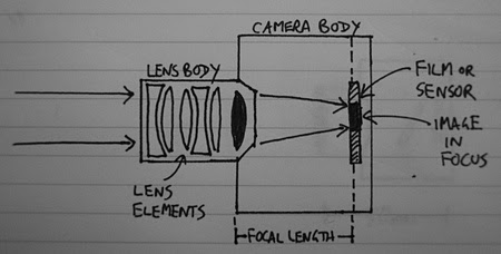 02 - Camera lens focal length