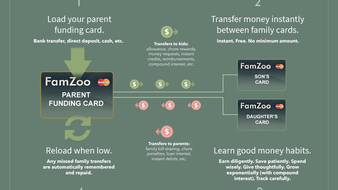 FamZoo Prepaid Card FAQs