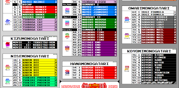 Monogatari Series Airing Order